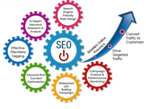 Best SEO Services in Jalandhar