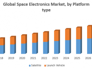 Global Space Electronics Market