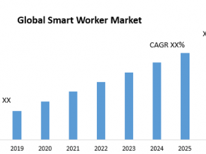 Global Smart Worker Market