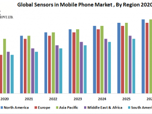 Global Sensors in Mobile Phone Market