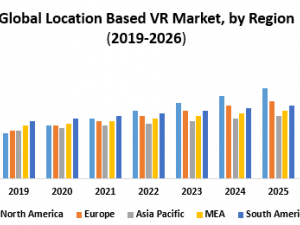 Global Location Based VR Market