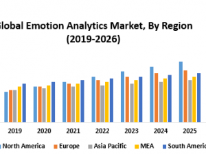 Global Emotion Analytics Market