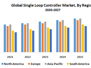 Global Single Loop Controller Market