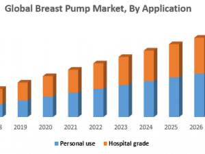 Global Breast Pump Market
