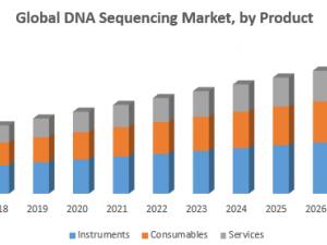 Global DNA Sequencing Market