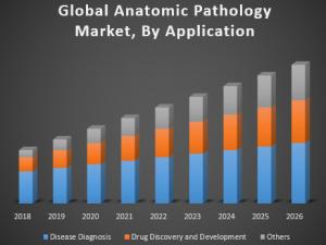 Global Anatomic Pathology Market