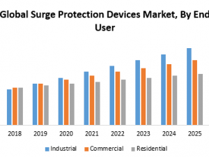 Global Surge Protection Devices Market