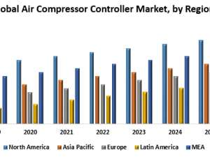 Air Compressor Controller Market- Industry Analysis and forecast 2026
