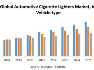 Automotive Cigarette Lighters Market – Industry Analysis and Forecast (2018-2026)