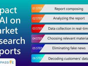 Impact of #AI on Market Research Reports